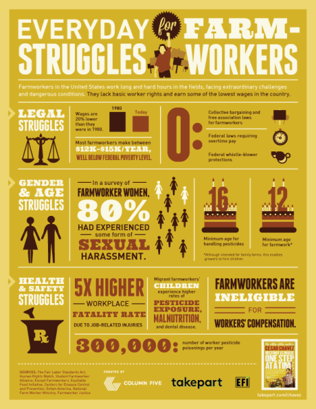 farm worker info graphic